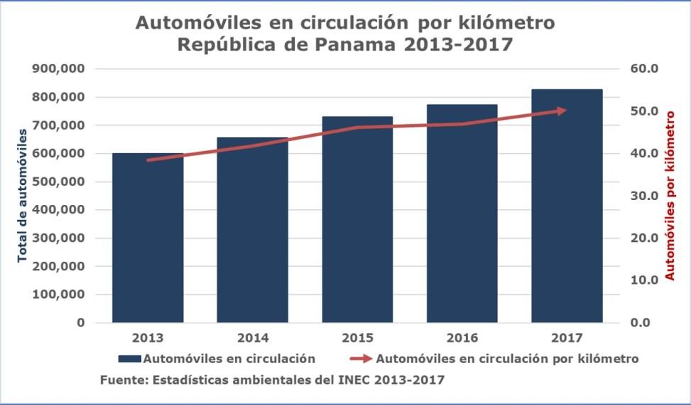 Contaminación del Aire y Salud: autos por kilómetro