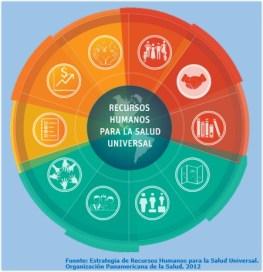 Distribución y retención del personal de salud