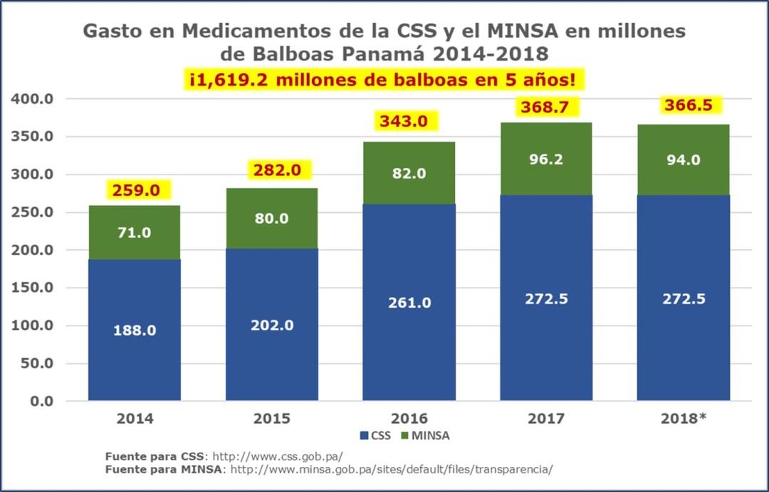 Sistema público de salud: gasto en medicamentos