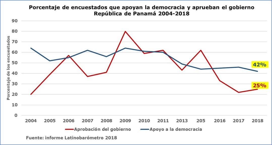 Inseguridad en Panamá: valoración de la democracia