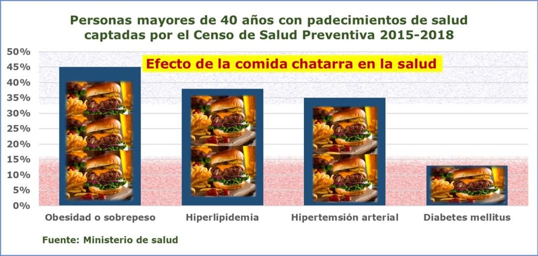Efectos de la comida chatarra en la salud y en la generación de carbono