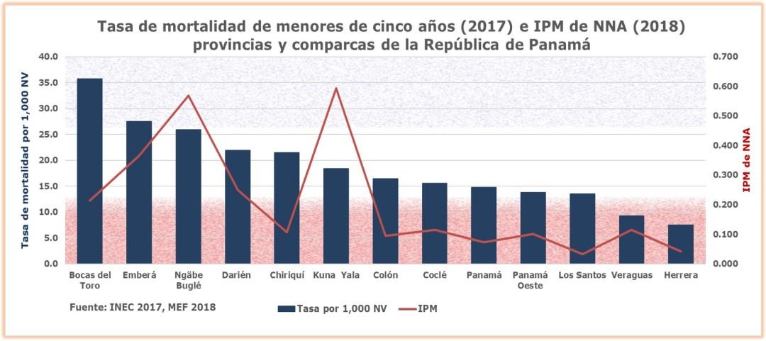 Impacto del IPM en el goce del derecho a la salud
