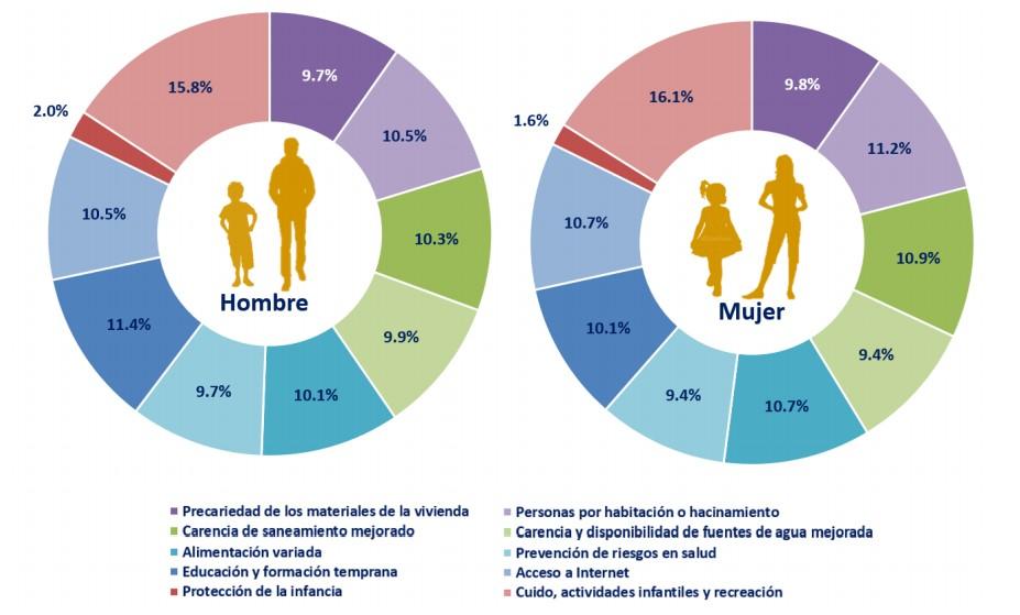 Contribución al IPM por sexos