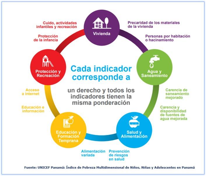 Indicadores del Indice de pobreza multidimensional