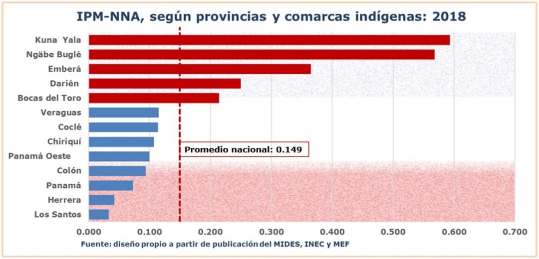 Indice de pobreza multidimensional según provincias y comarcas