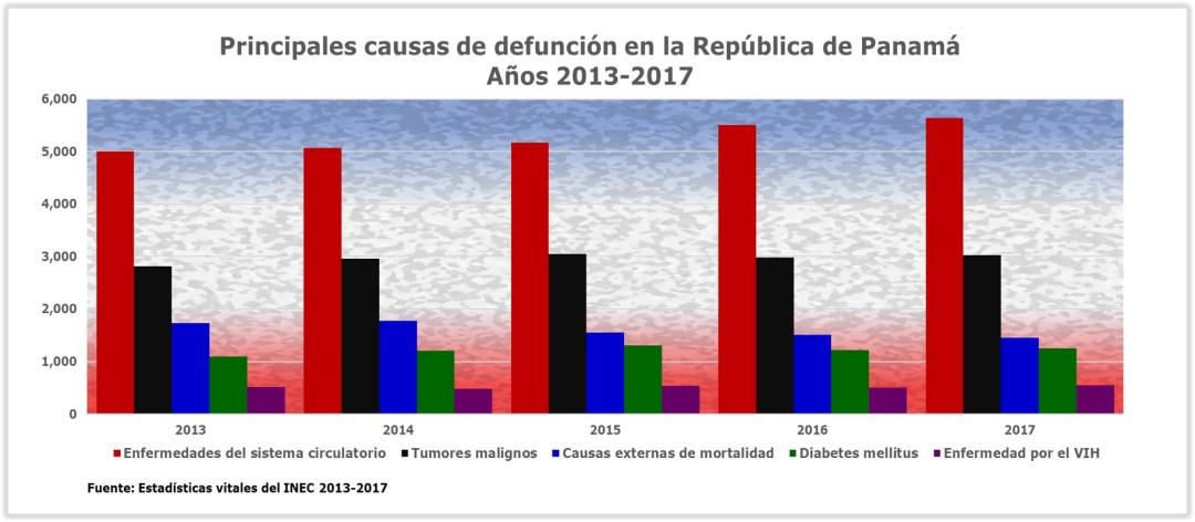 Defunciones Panamá 2013-2017
