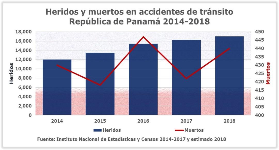 Estado de la Seguridad Vial en Panamá