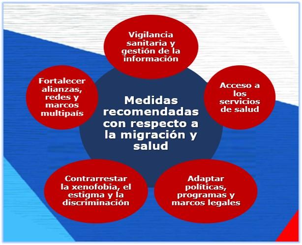 Migración y Salud: medidas recomendadas