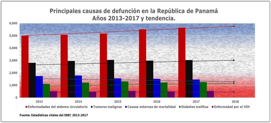 Principales causas de defunción en Panamá