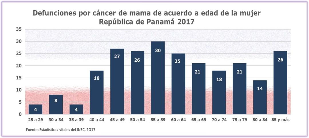 Defunciones por cáncer de mama de acuerdo a la edad