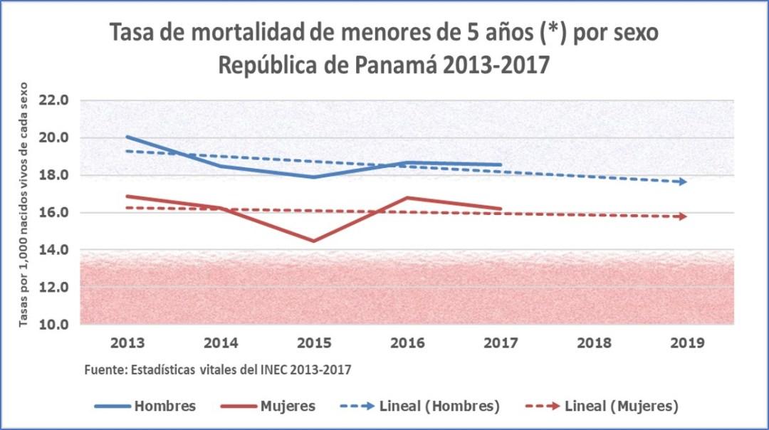 Tasa de mortalidad de niños y niñas menores de conco años