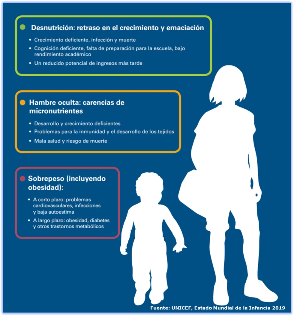 ¿Cómo la triple carga de la malnutrición perjudica a los niños y a los adolescentes?
