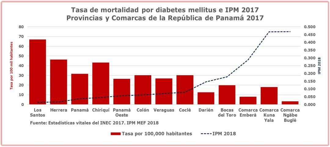 Día mundial de la diabetes 2019: tasas por comarcas y provincias