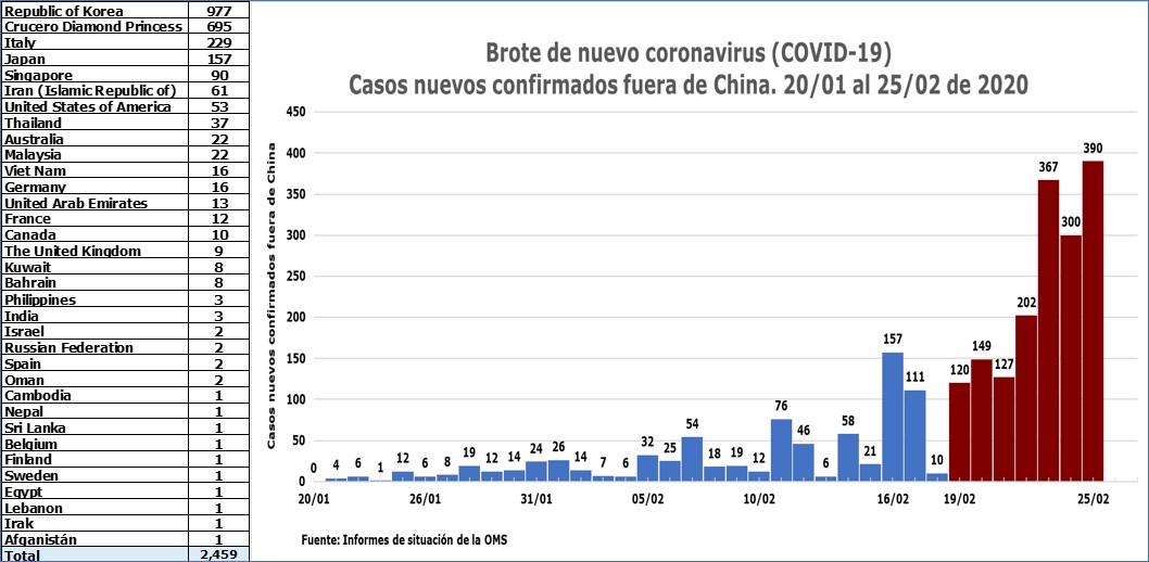 COVID-19: Casos nuevos confirmados fuera de China SITREP 36