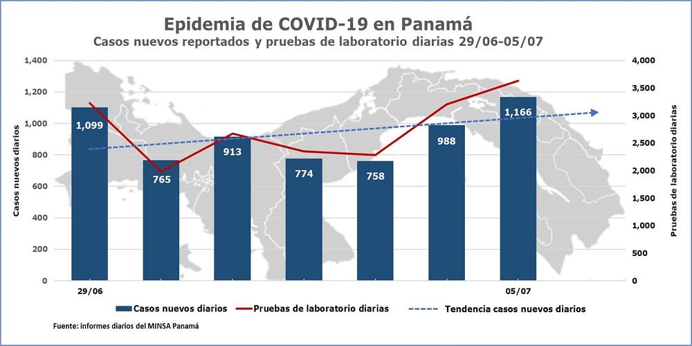 Casos nuevos de COVID-19