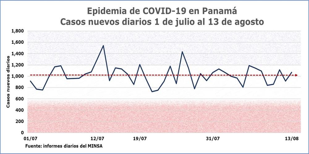 COVID-19 en Panamá: Casos diarios julio y agosto