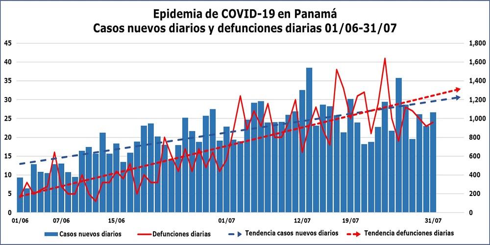 Control de la epidemia: Casos y defunciones Panamá junio y julio