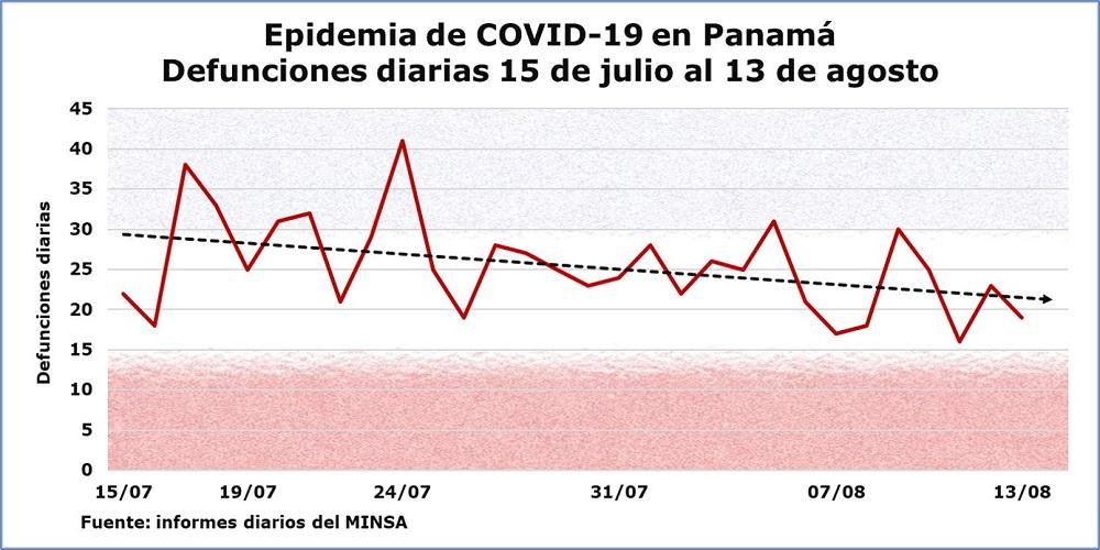COVID-19 en Panamá: