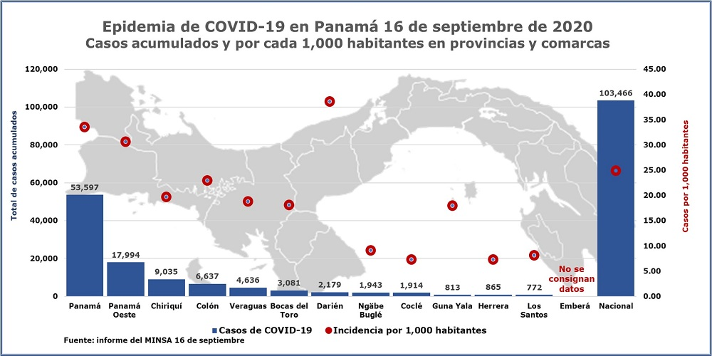 Epidemia-de-COVID-19-en-Panama-casos-por-provincias-16-de-septiembre