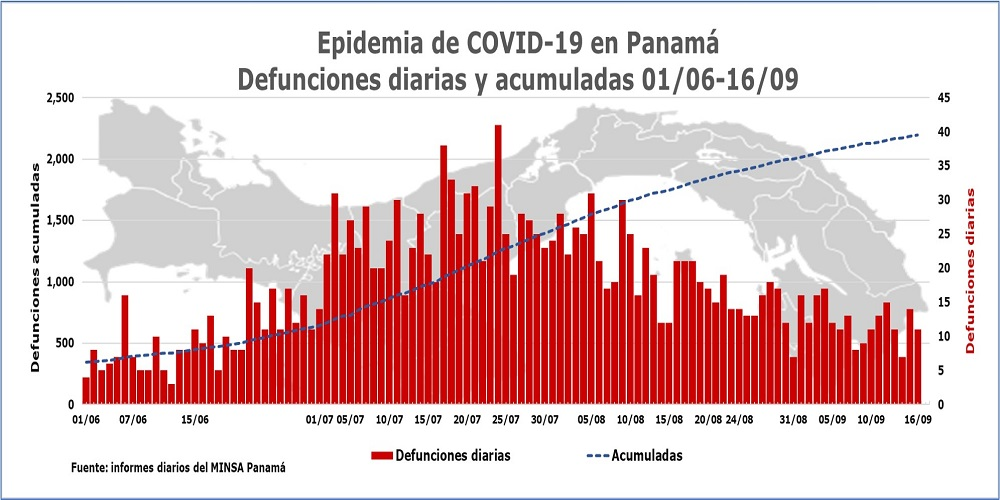 Epidemia-de-COVID-19-en-Panama-defunciones-diarias-y-acumuladas-16-de-septiembre.