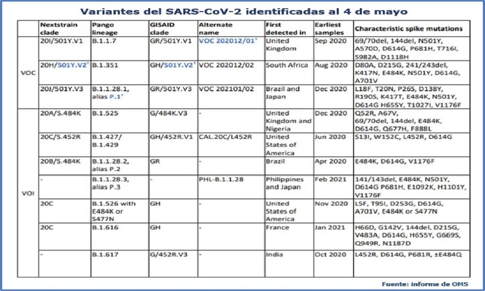 Variantes de SARS-CoV-2