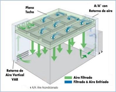 Recomendaciones técnicas para sistemas de aire acondicionado y de ventilación natural