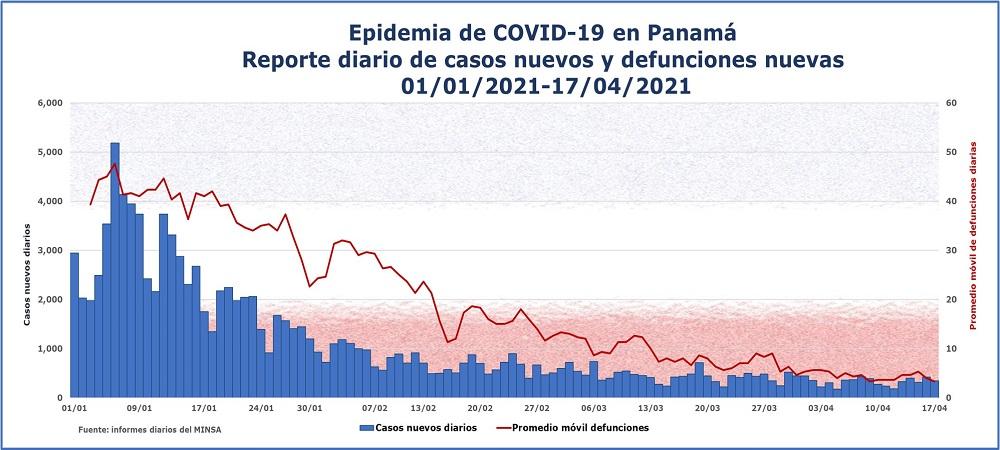 Epidemia de COVID-19 en Panamá 17 de abril