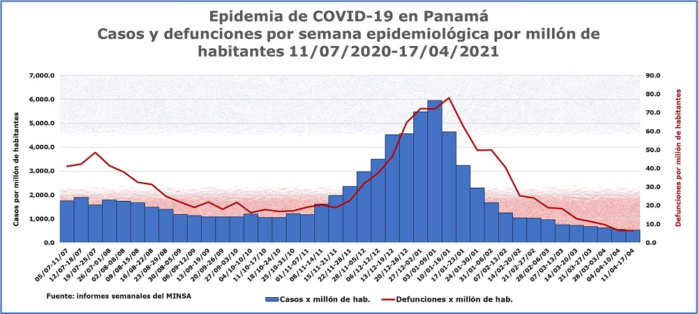 Epidemia de COVID-19 en Panamá informe semanal 17 de abril