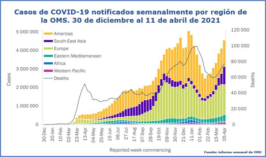 Tendencia de la Pandemia de COVID-19