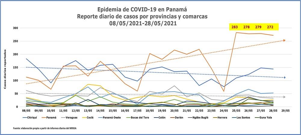 Epidemia de COVID-19 en Panamá. casos por provincias y corregimientos