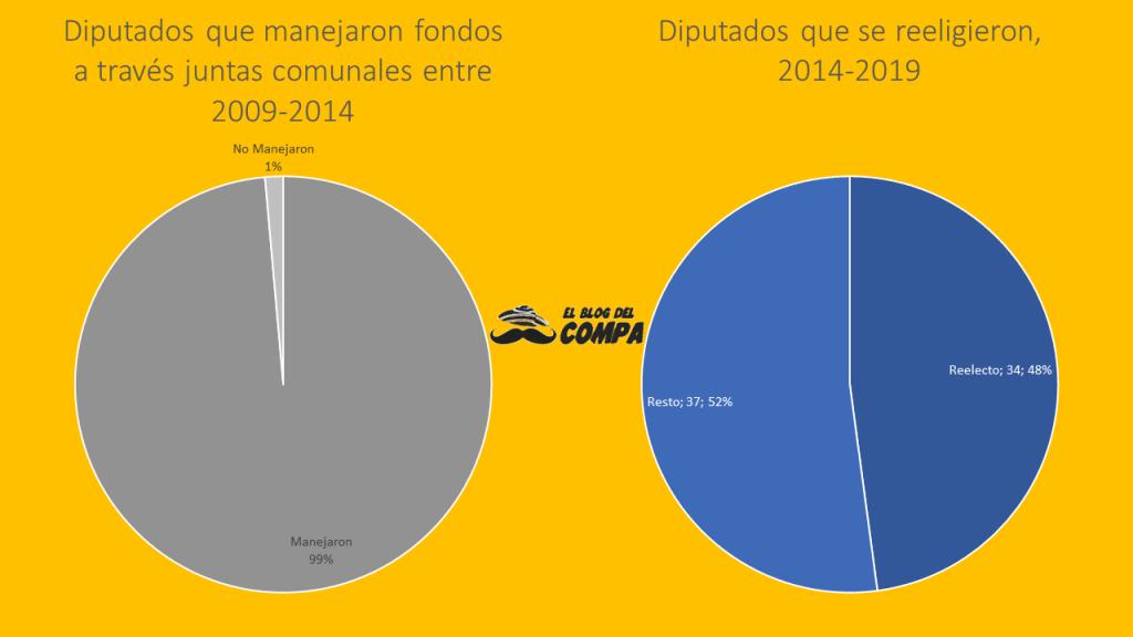 Diputados reelectos en las elecciones del 2014 en Panamá