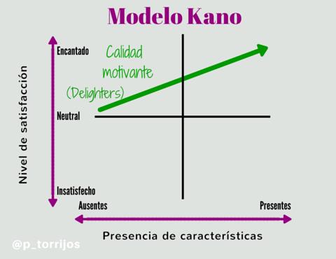 Calidad motivante del modelo Kano