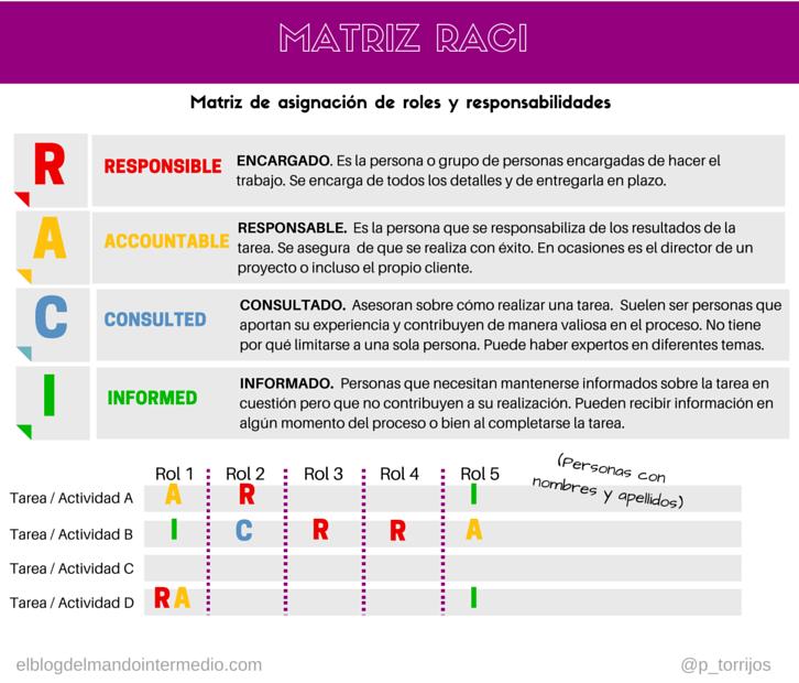 Infografía de la Matriz RACI