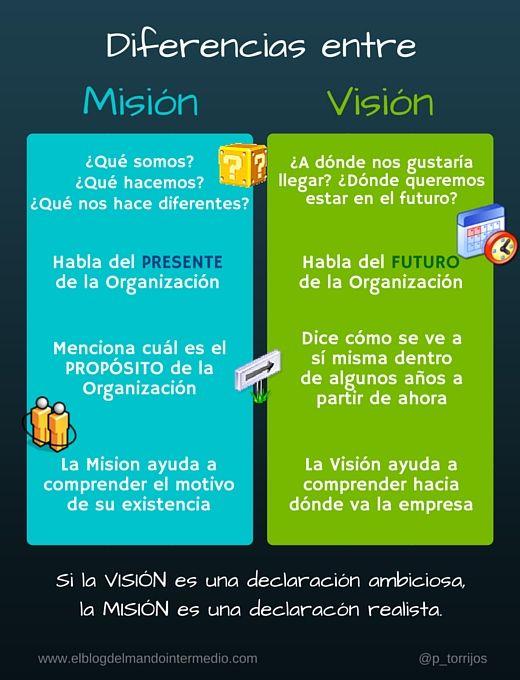 Diferencias entre misión y visión