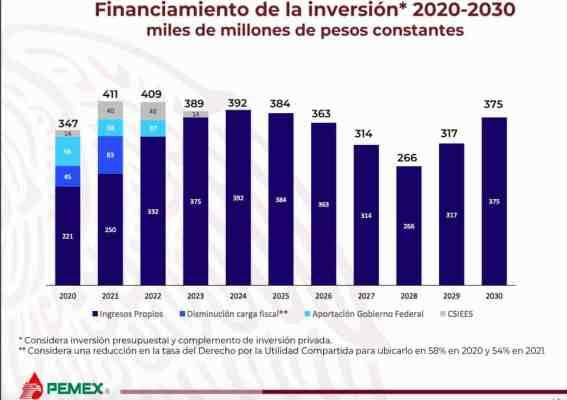 Inversión de Pemex.