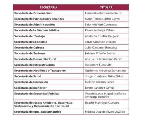 gabinete Puebla