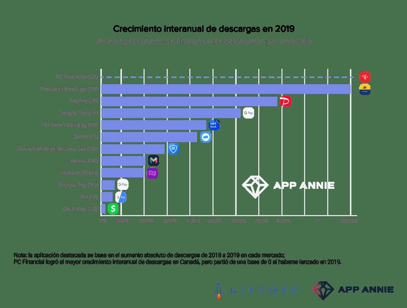 Crecimiento de aplicaciones de finanzas