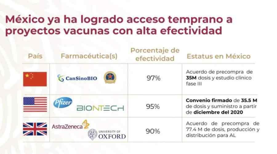 Plan de vacunación contra COVID-19 empezará en CDMX y Coahuila