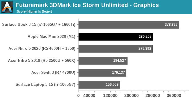 Apple M1 GPU 3DMark Ice Storm
