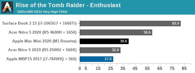 Apple M1 GPU Rise of the Tomb Raider 1080p