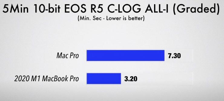 Renderizado video 10 bits Intel Xeon vs Apple M1