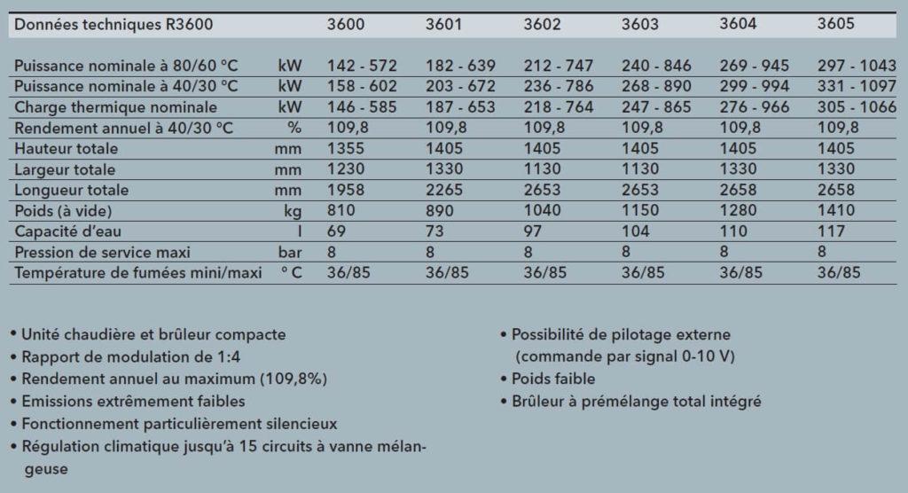 chaudière gaz 2mw