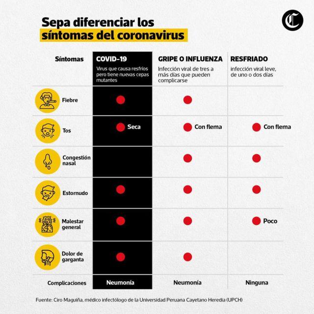 Diferencias entre síntomas de gripe y coronavirs. (Fuente: El Comercio)