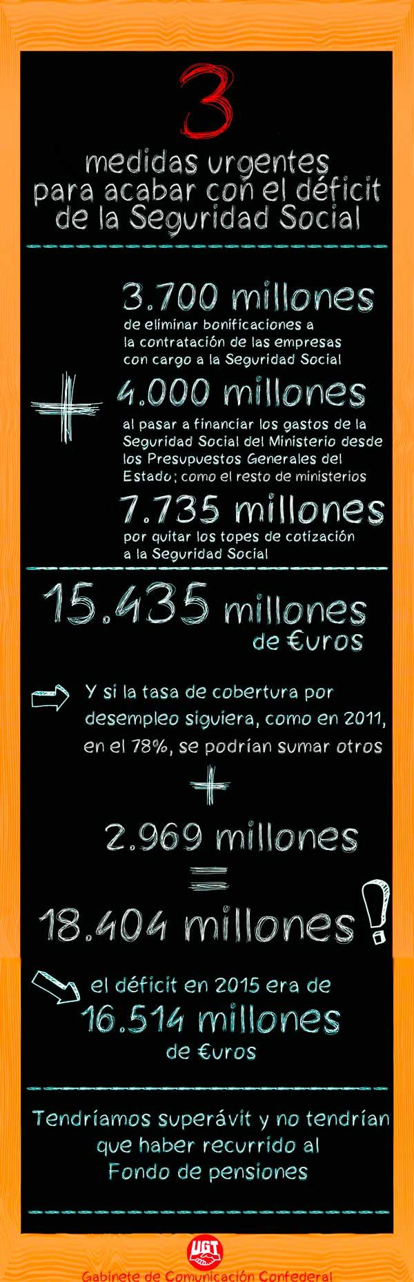 infografia_deficit_seguridad_social