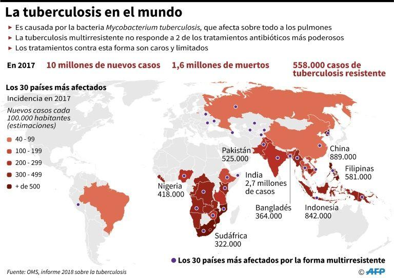 La tuberculosis multirresistente, una amenaza mundial creciente