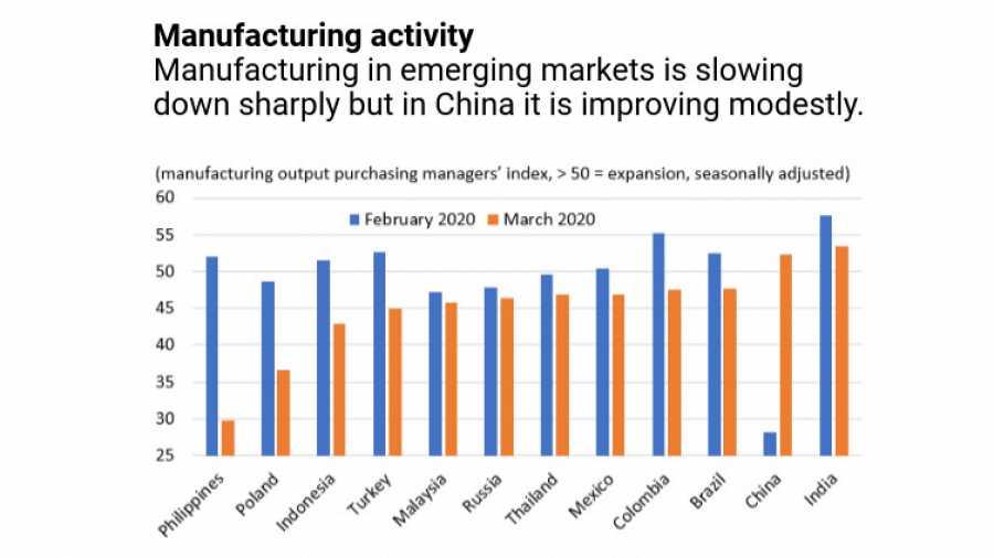 Evolución de la actividad de fabricación en los mercados emergentes.