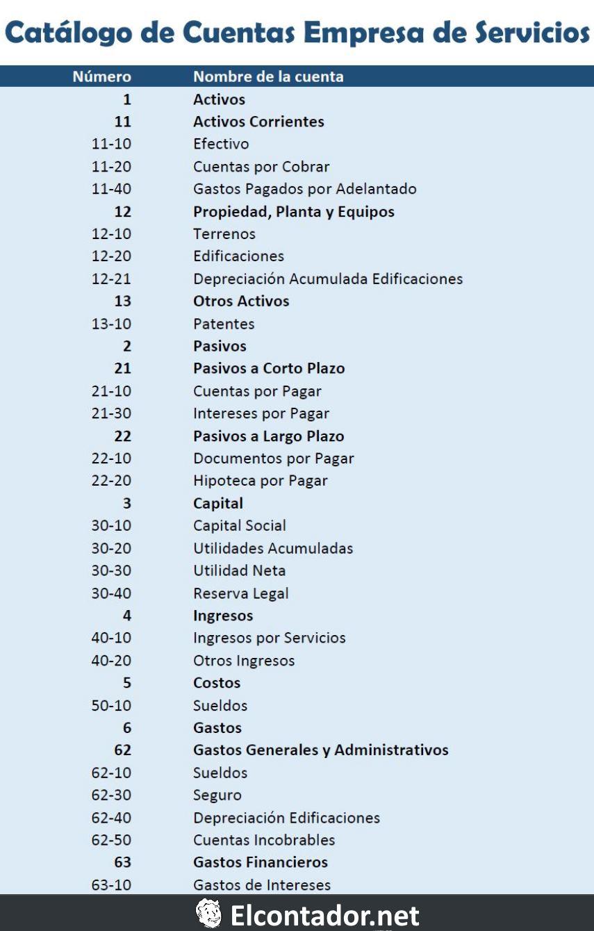 CATALOGO DE CUENTAS CONTABLES PDF