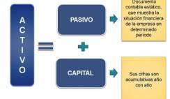 como hacer un balance, balance general, estado de resultados, balance inicial, creacion de empresas