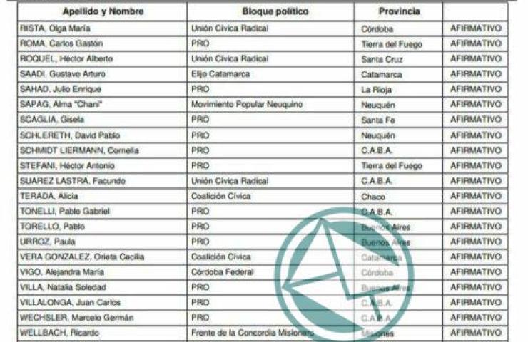 Votos afirmativo lista4