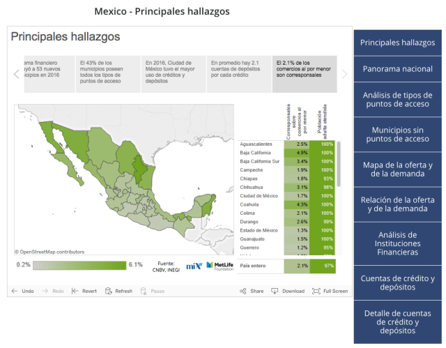 A screenshot of the Mexico dashboard showing a map and chart about the spread of correspondent banking state-by-state